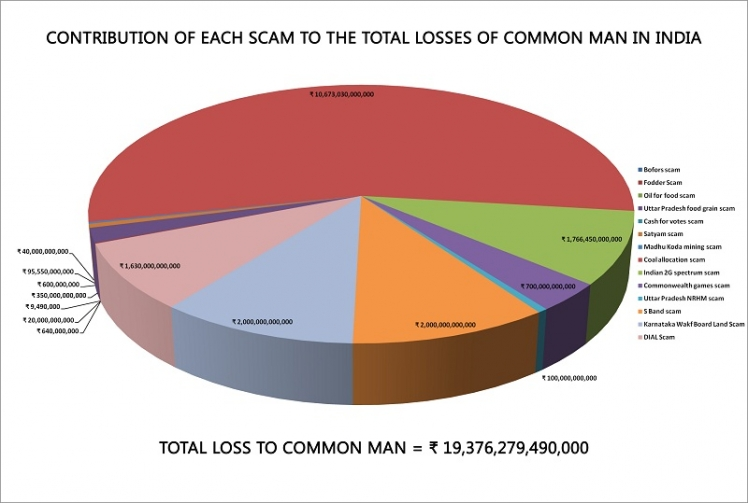 contribution-scam-total-loss-common-man-india