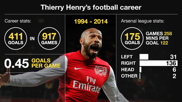 thierry-henry-career-stats