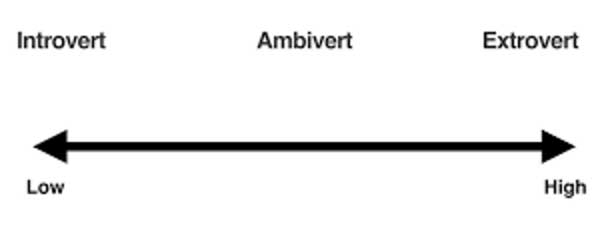 ambiverts dating