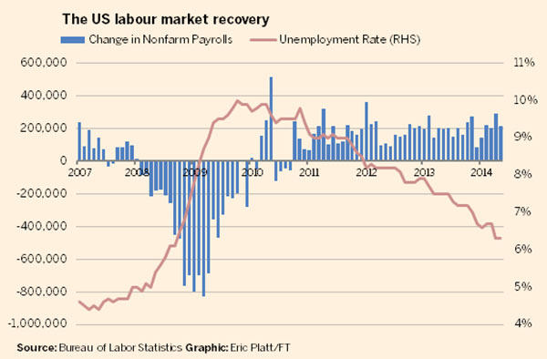 USA Financial Performance